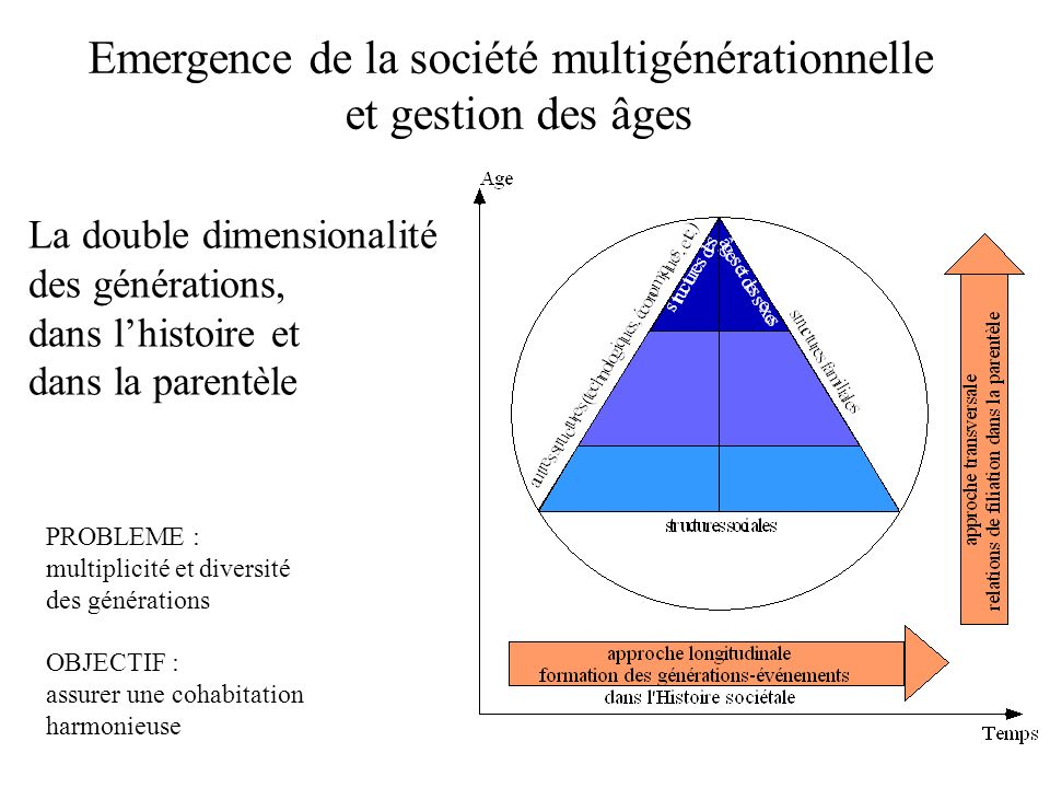 Emergence de la société multigénérationnelle