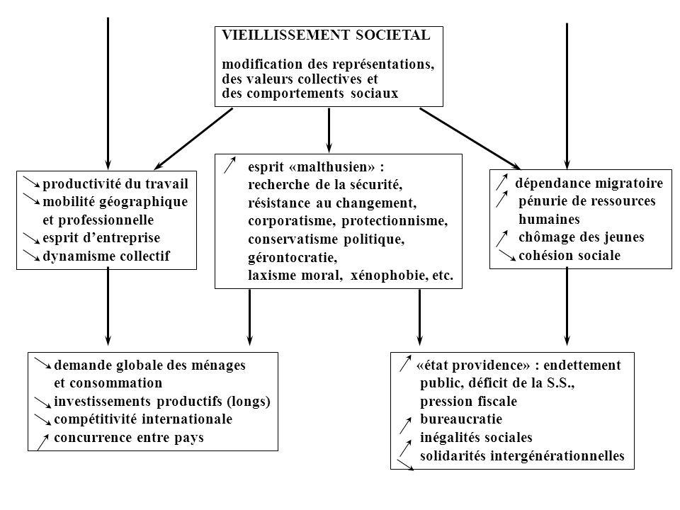 VIEILLISSEMENT SOCIETAL