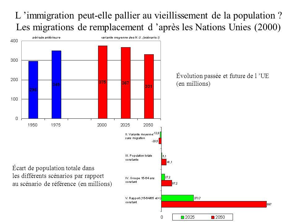 L 'immigration peut-elle pallier au vieillissement de la population