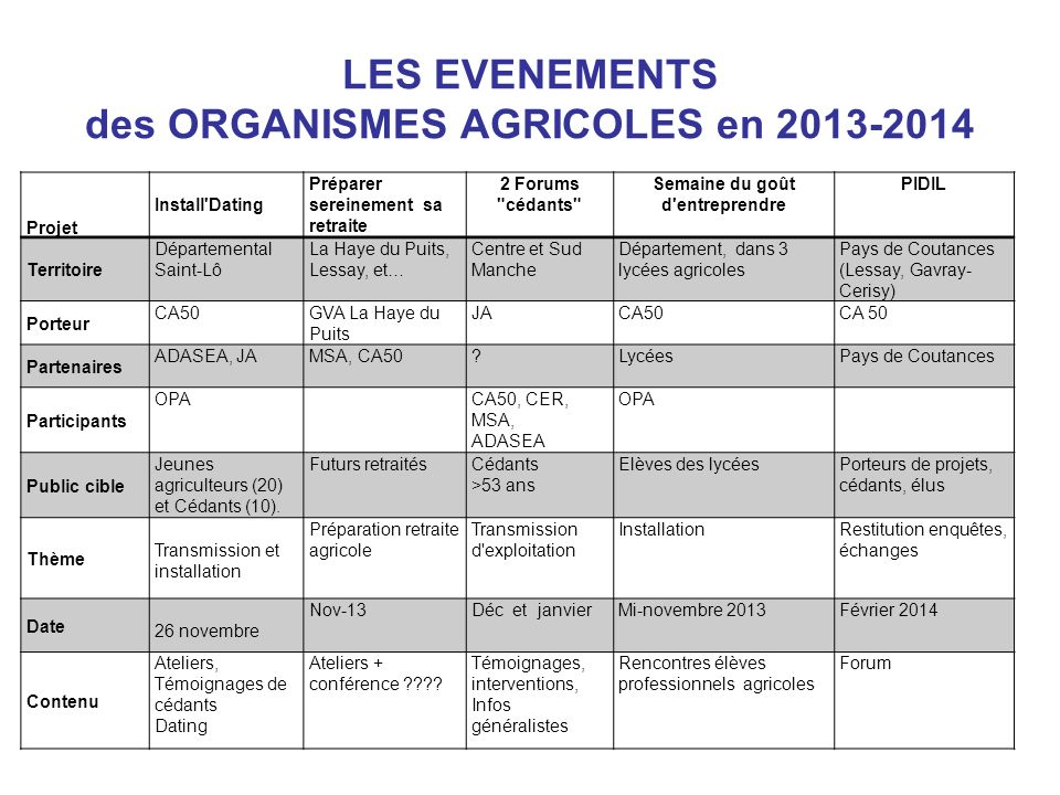 LES EVENEMENTS des ORGANISMES AGRICOLES en 2013-2014
