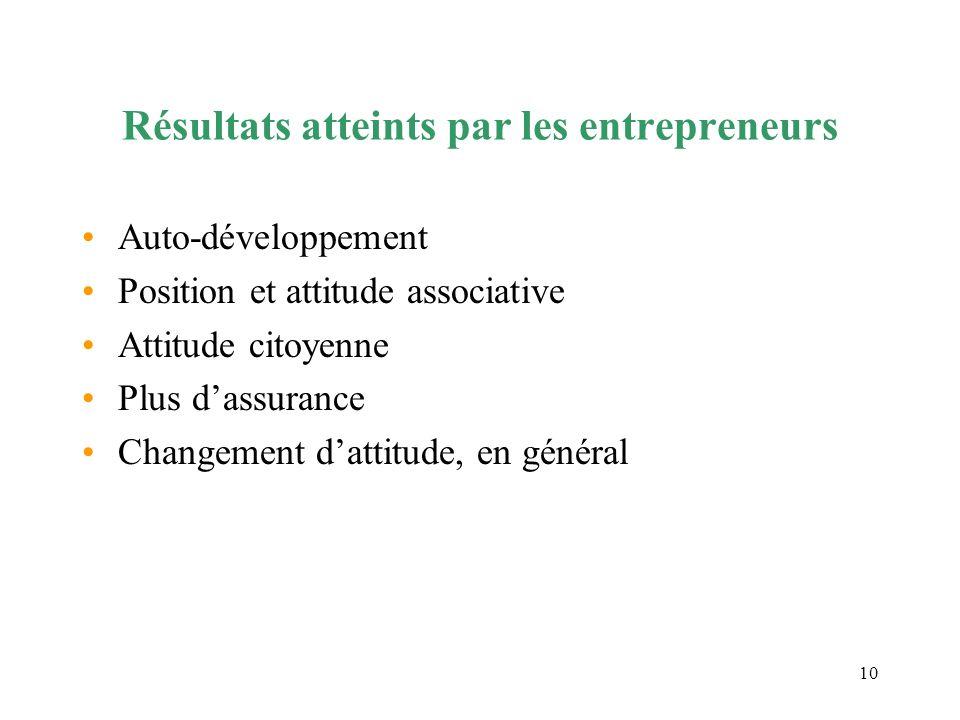 Résultats atteints par les entrepreneurs