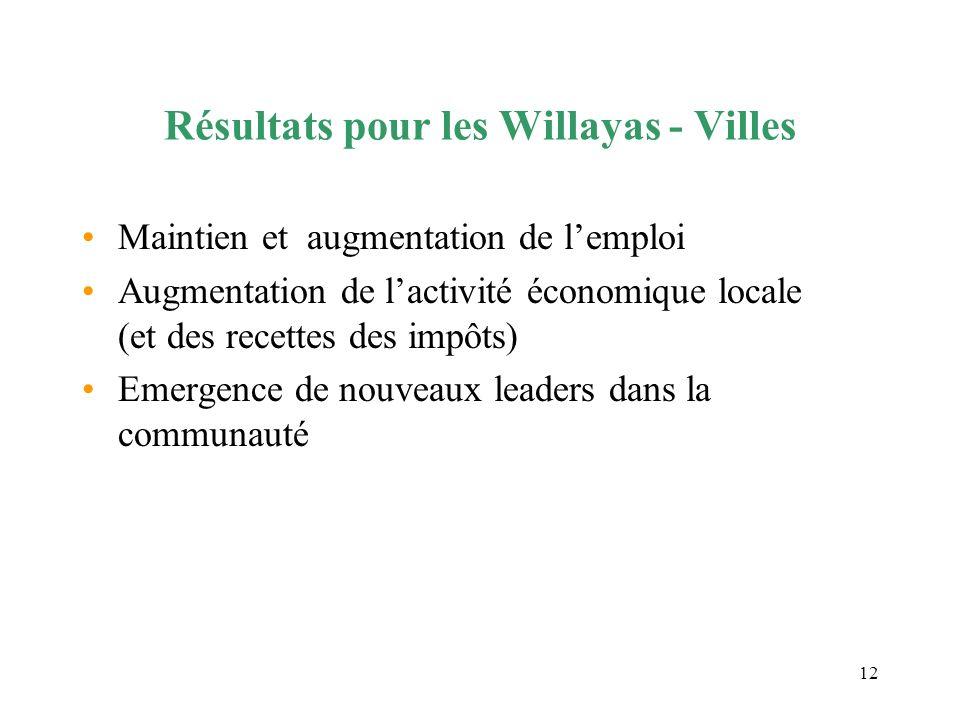 Résultats pour les Willayas - Villes