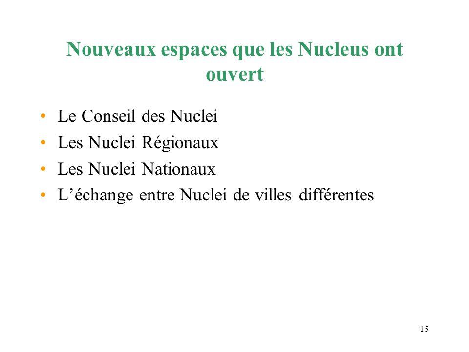 Nouveaux espaces que les Nucleus ont ouvert