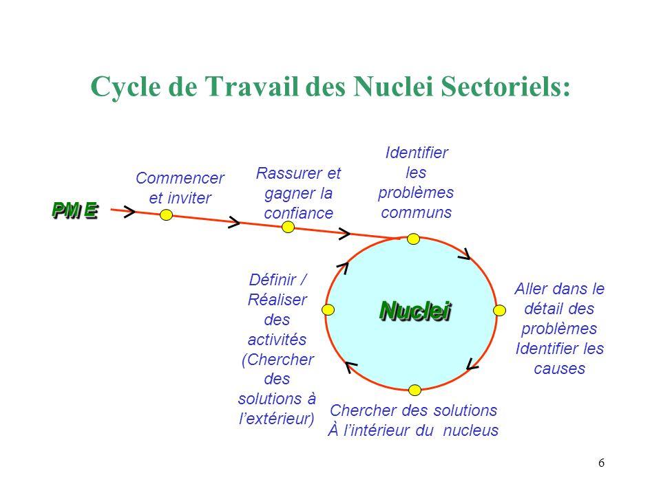 Cycle de Travail des Nuclei Sectoriels: