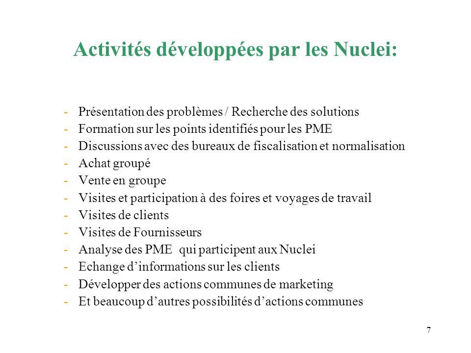 Activités développées par les Nuclei: