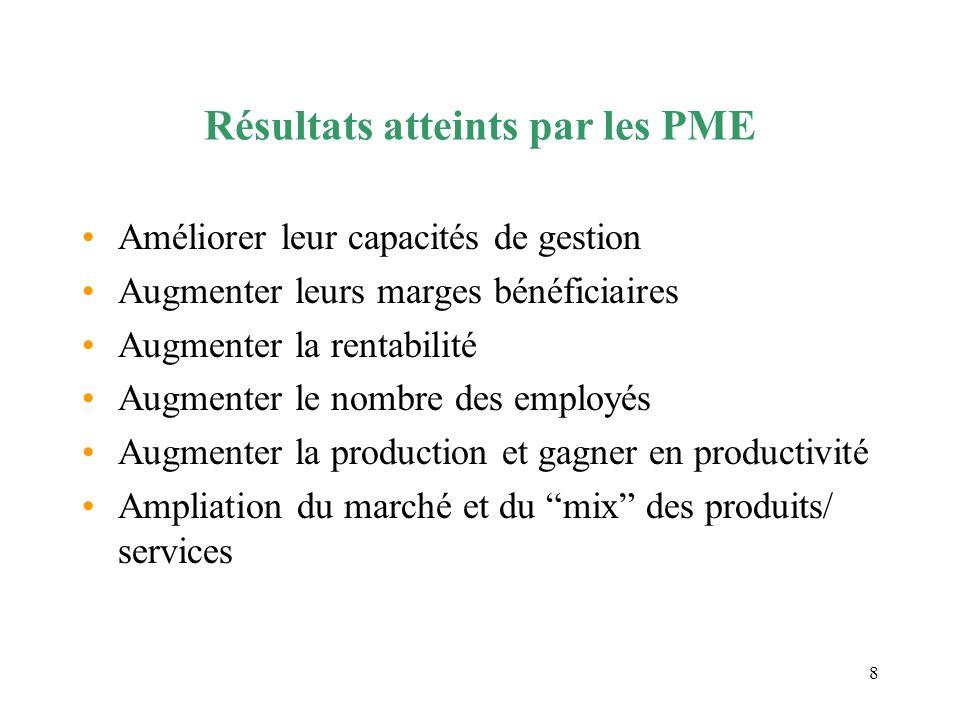Résultats atteints par les PME
