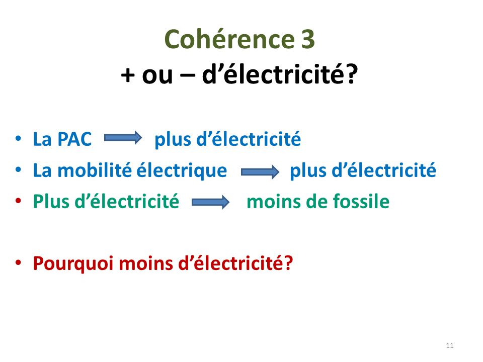 Cohérence 3 + ou – d'électricité