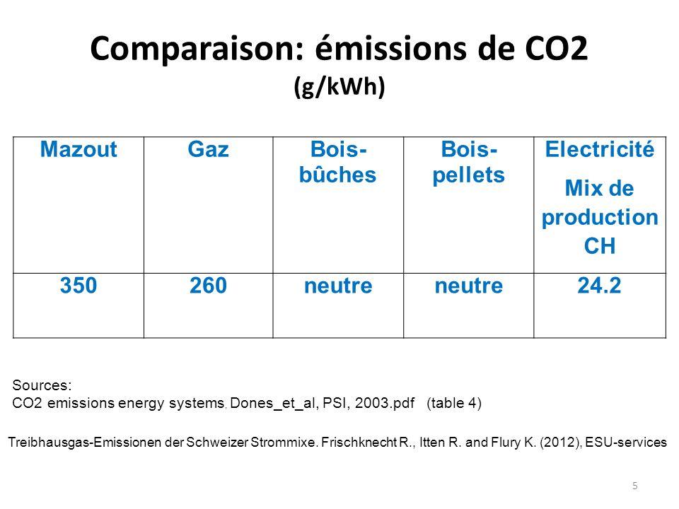 Comparaison: émissions de CO2 (g/kWh)