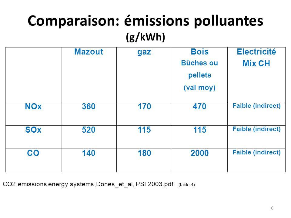 Comparaison: émissions polluantes (g/kWh)