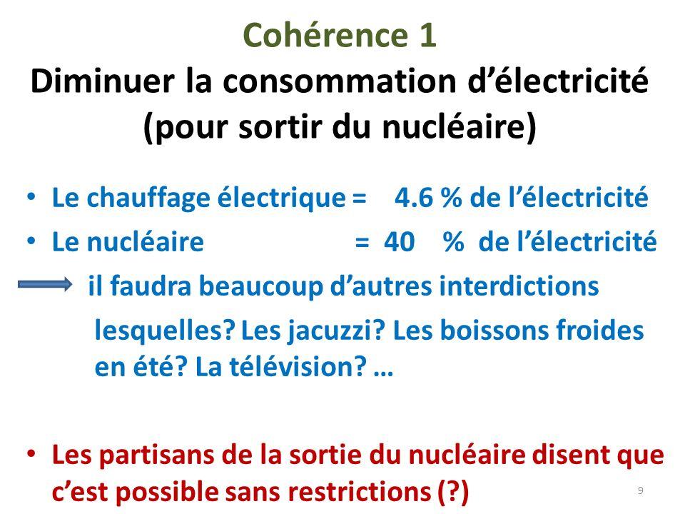 Cohérence 1 Diminuer la consommation d'électricité (pour sortir du nucléaire)