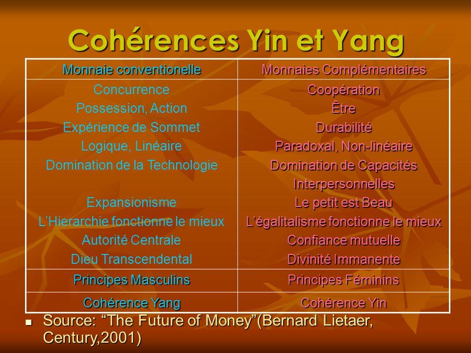 Cohérences Yin et Yang Monnaie conventionelle. Monnaies Complémentaires. Concurrence. Possession, Action.