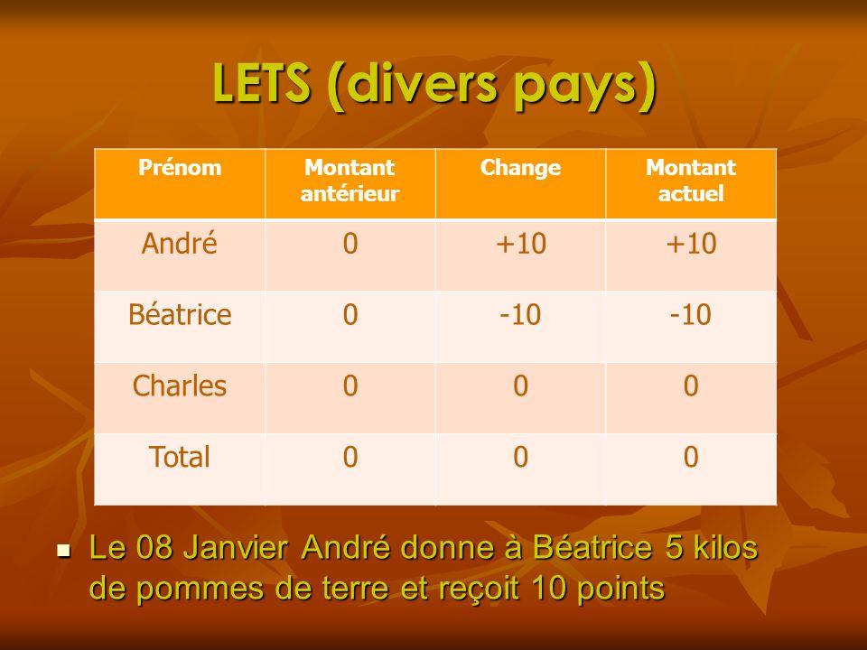LETS (divers pays) Prénom. Montant antérieur. Change. Montant actuel. André. +10. Béatrice. -10.