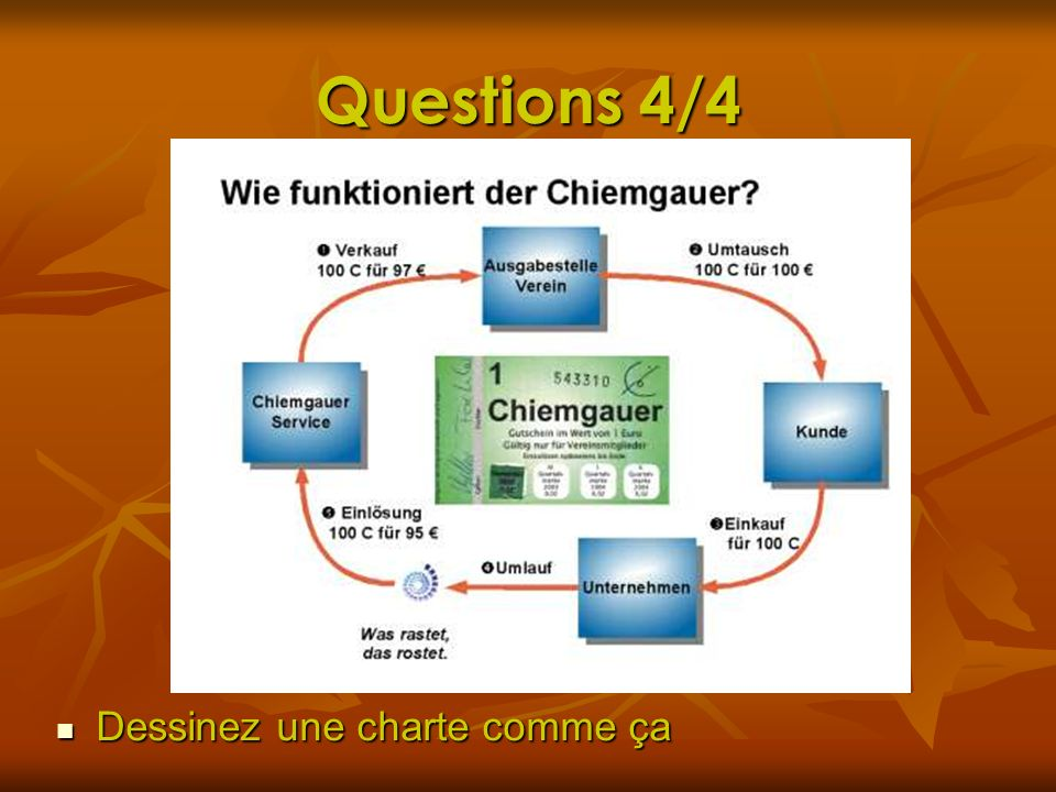 Questions 4/4 Dessinez une charte comme ça