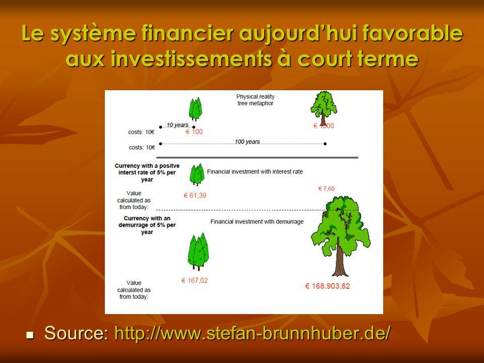 Le système financier aujourd'hui favorable aux investissements à court terme