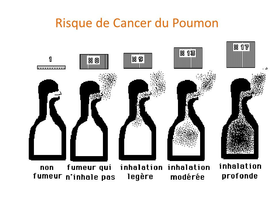 Risque de Cancer du Poumon
