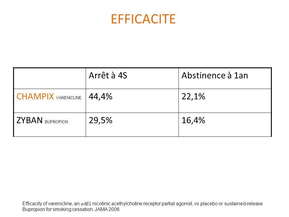 EFFICACITE Arrêt à 4S Abstinence à 1an CHAMPIX VARENICLINE 44,4% 22,1%