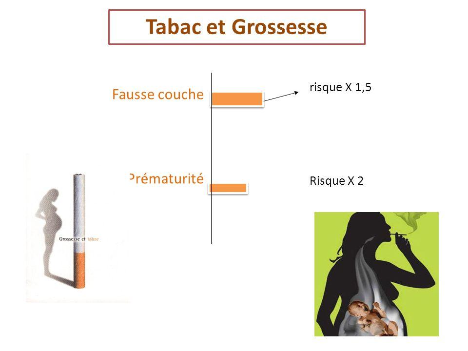 Tabac et Grossesse risque X 1,5 Risque X 2 Fausse couche Prématurité