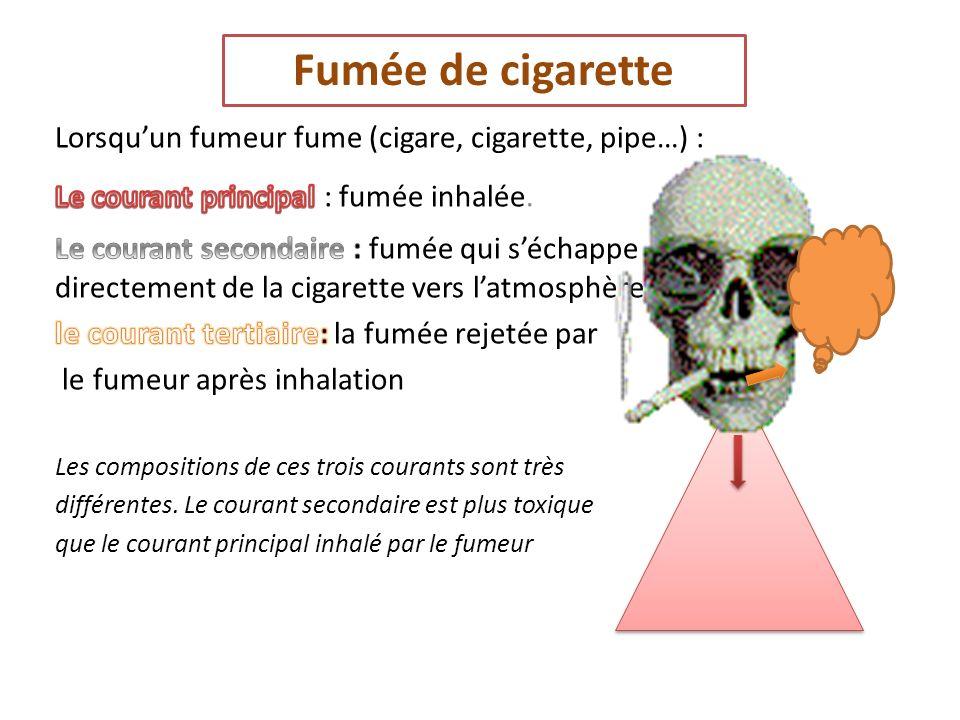 Fumée de cigarette Lorsqu'un fumeur fume (cigare, cigarette, pipe…) :