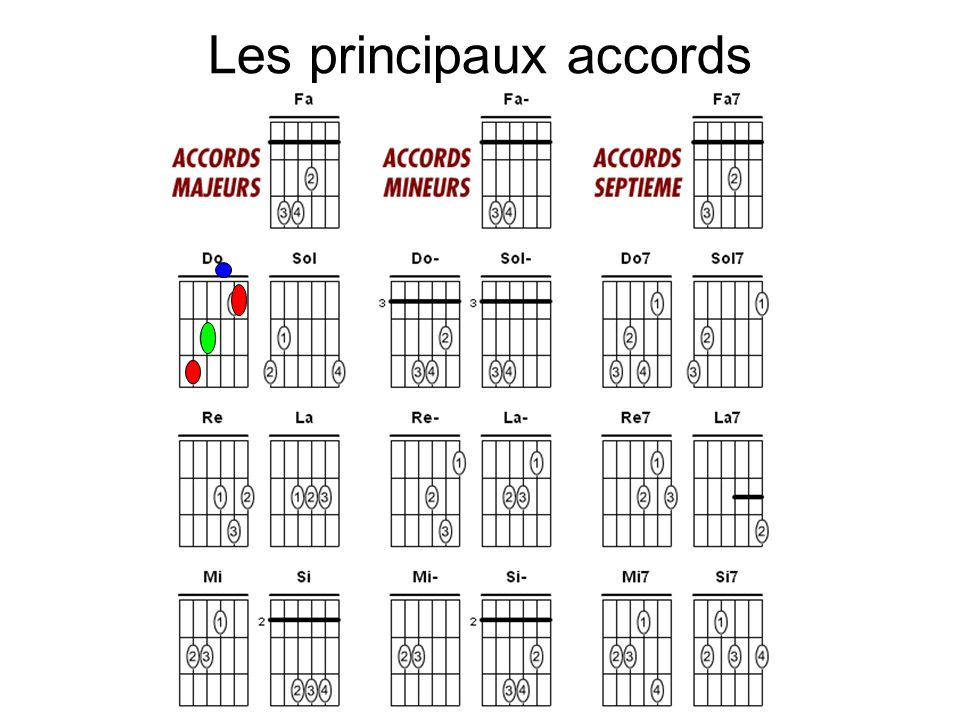 Les principaux accords