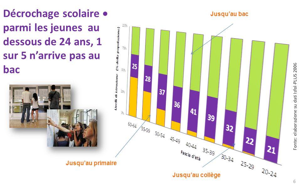 Décrochage scolaire  parmi les jeunes au dessous de 24 ans, 1 sur 5 n'arrive pas au bac