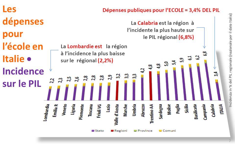 Les dépenses pour l'école en Italie  Incidence sur le PIL