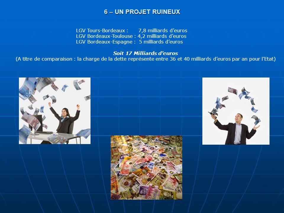Soit 17 Milliards d'euros