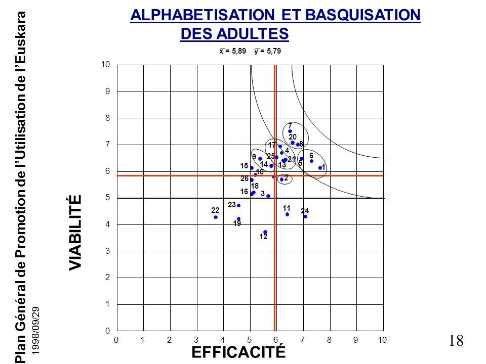 VIABILITÉ EFFICACITÉ ALPHABETISATION ET BASQUISATION DES ADULTES