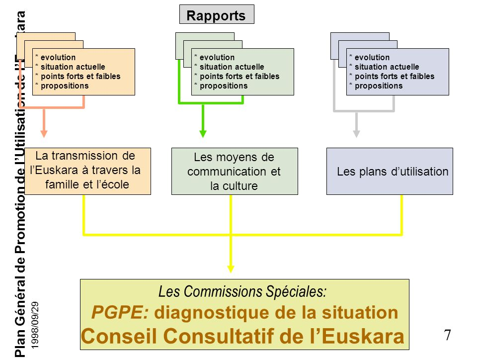 PGPE: diagnostique de la situation Conseil Consultatif de l'Euskara