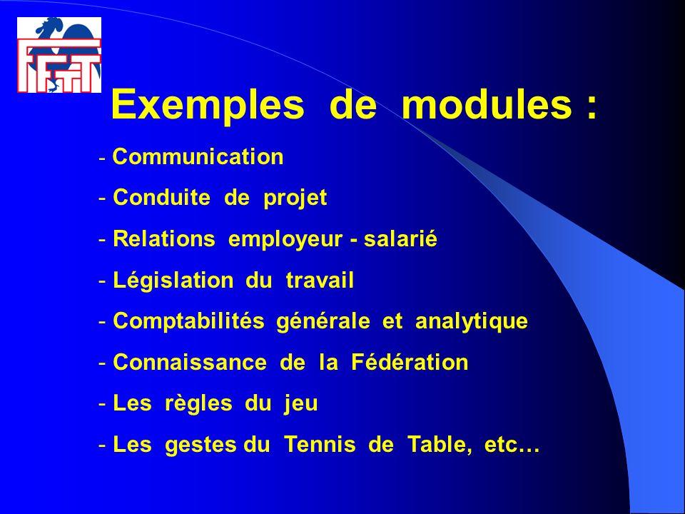 Exemples de modules : Communication Conduite de projet