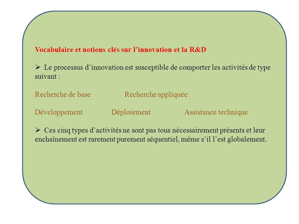 Vocabulaire et notions clés sur l'innovation et la R&D