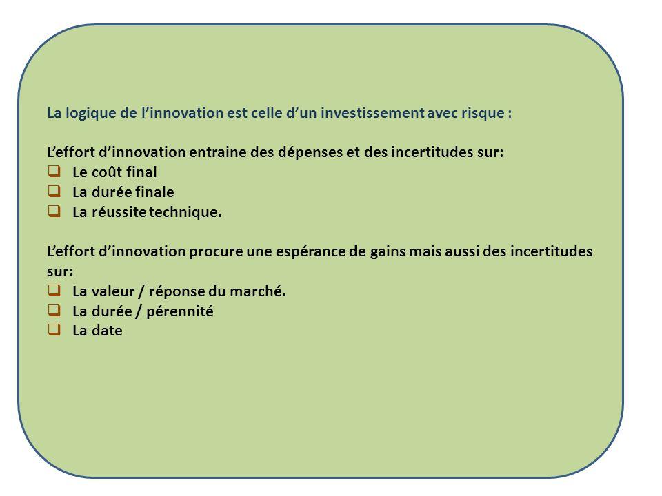 La logique de l'innovation est celle d'un investissement avec risque :