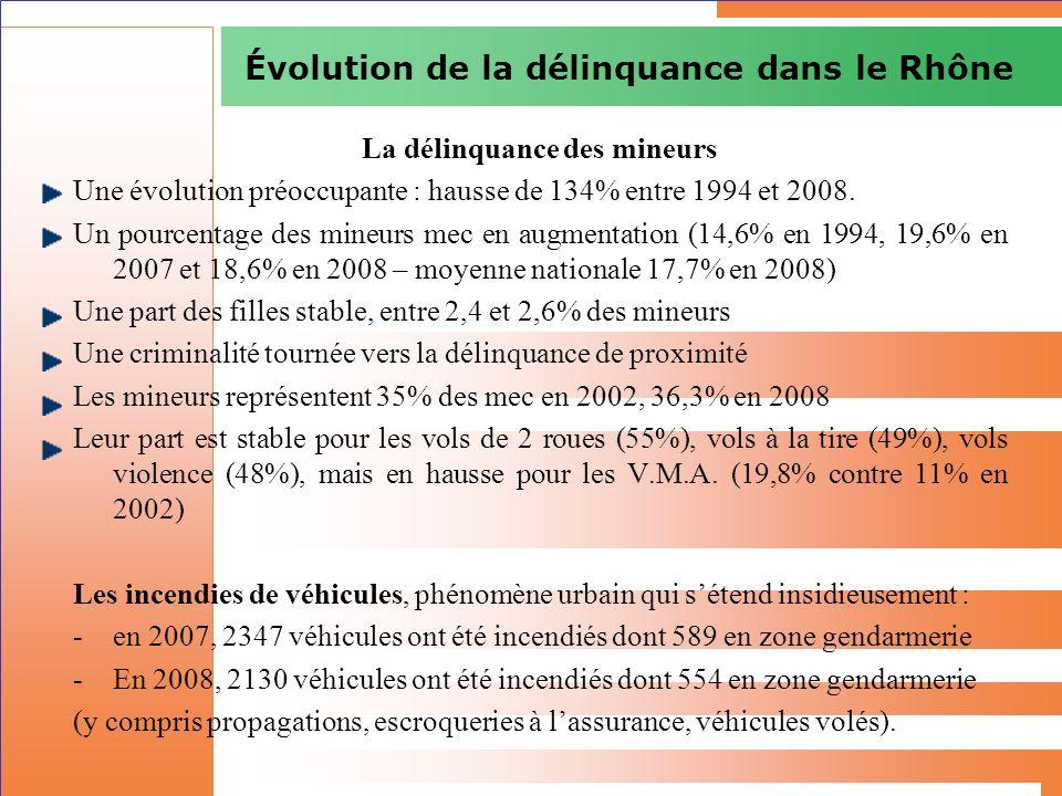 Évolution de la délinquance dans le Rhône