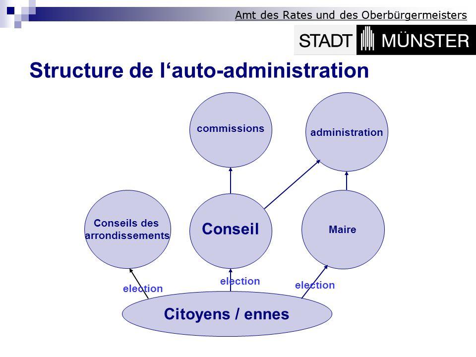 Conseils des arrondissements