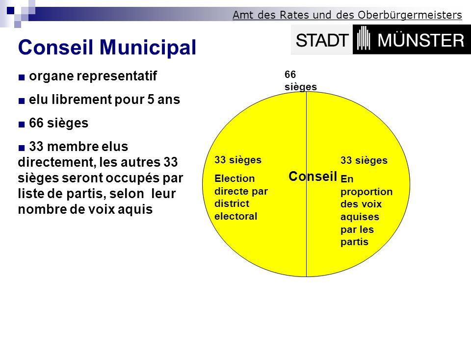 Conseil Municipal ■ organe representatif ■ elu librement pour 5 ans