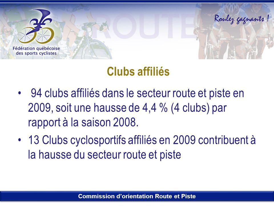 Clubs affiliés 94 clubs affiliés dans le secteur route et piste en 2009, soit une hausse de 4,4 % (4 clubs) par rapport à la saison 2008.