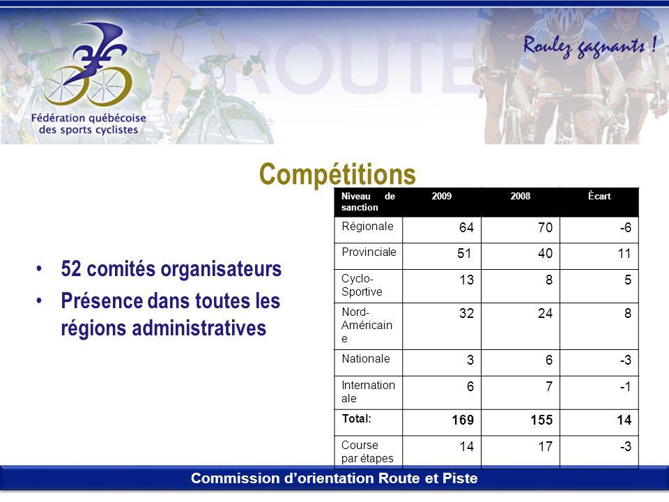 Compétitions 52 comités organisateurs