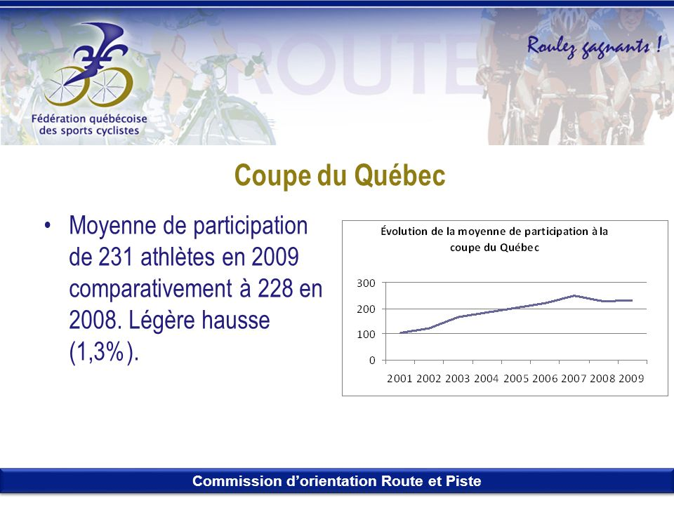 Coupe du Québec Moyenne de participation de 231 athlètes en 2009 comparativement à 228 en 2008.