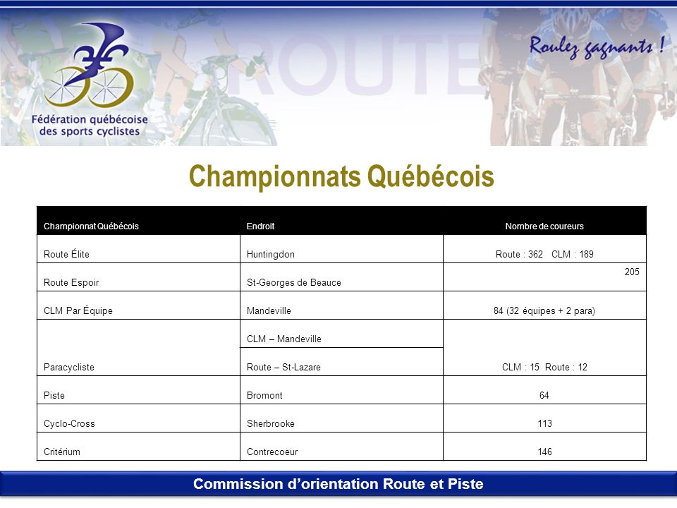 Championnats Québécois