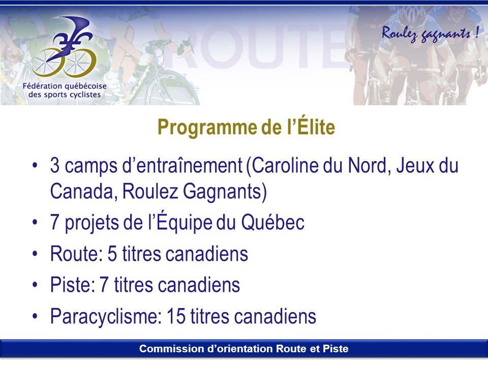 Programme de l'Élite 3 camps d'entraînement (Caroline du Nord, Jeux du Canada, Roulez Gagnants) 7 projets de l'Équipe du Québec.