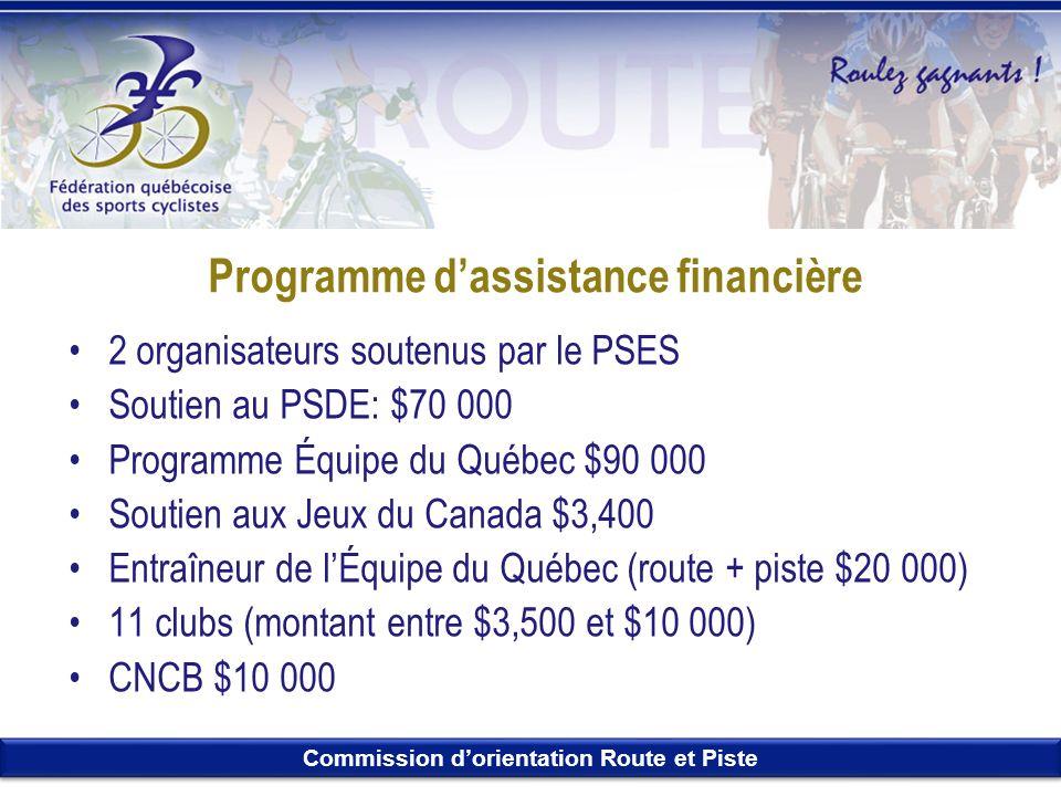 Programme d'assistance financière