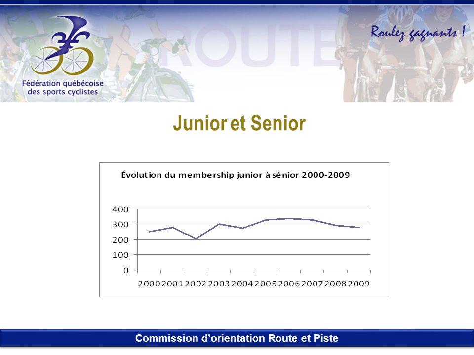 Junior et Senior