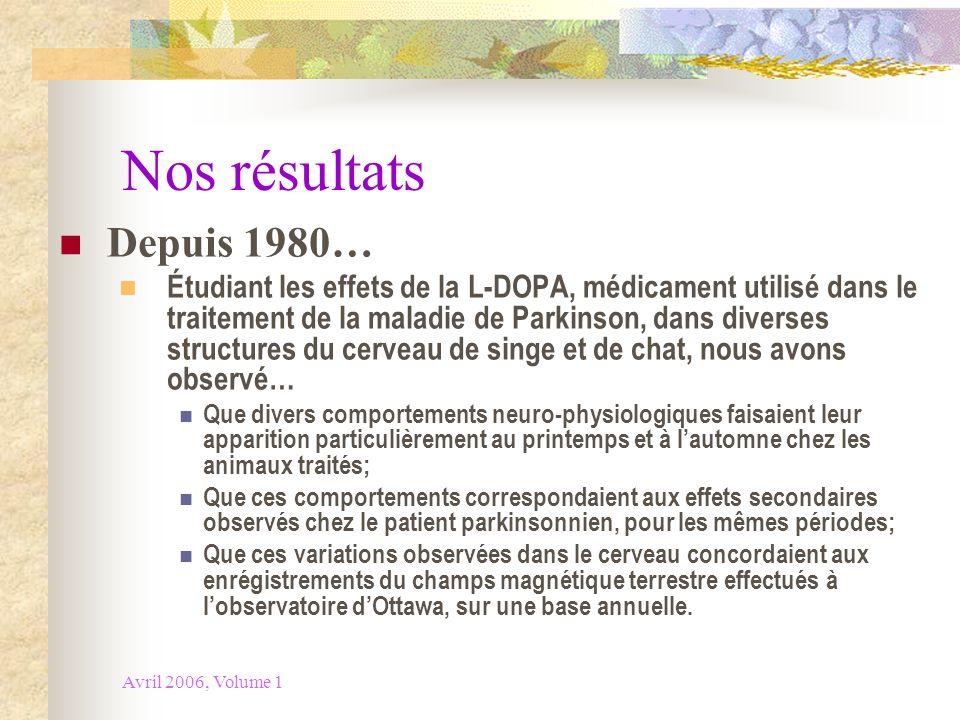Nos résultats Depuis 1980…