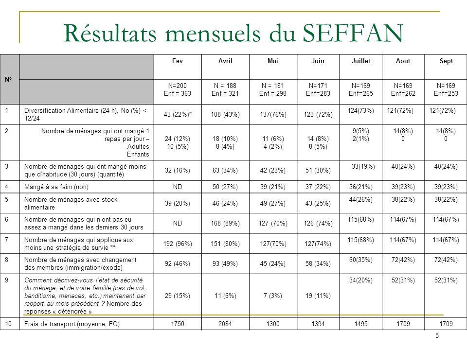 Résultats mensuels du SEFFAN