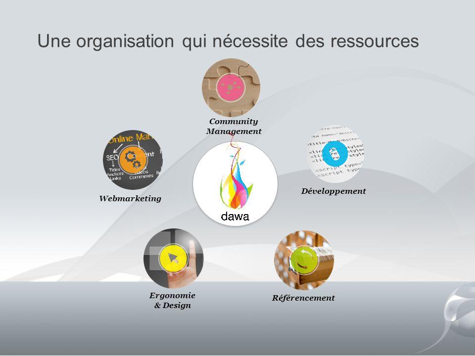 Une organisation qui nécessite des ressources