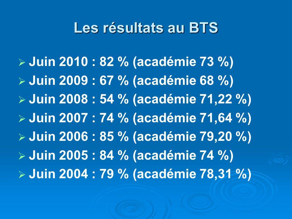 Les résultats au BTS Juin 2010 : 82 % (académie 73 %)