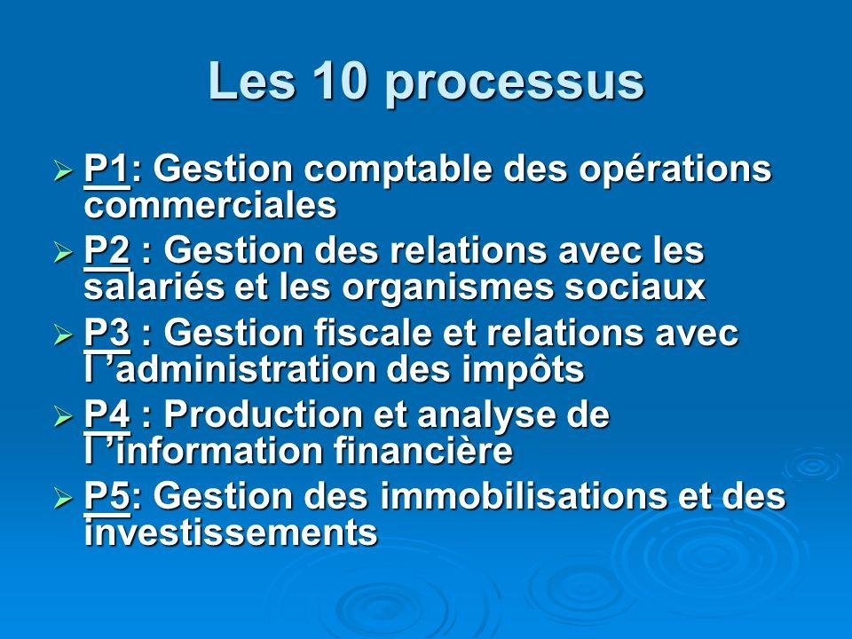 Les 10 processus P1: Gestion comptable des opérations commerciales