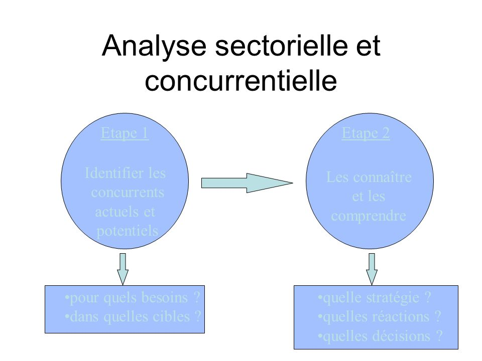 Introduction aux syst mes d information marketing ppt t l charger - Analyse concurrentielle porter ...