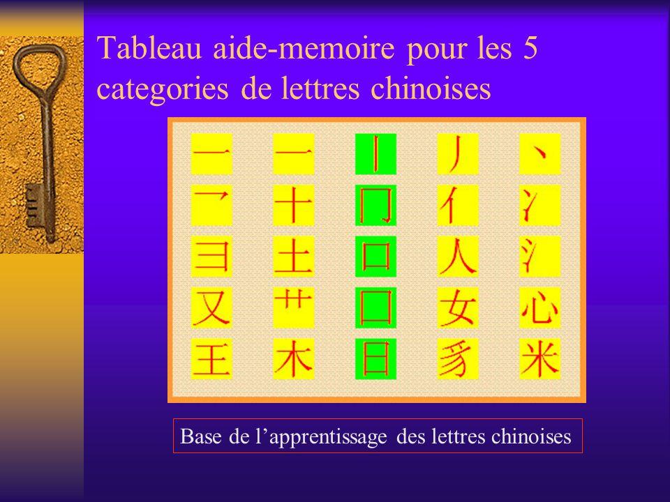 Tableau aide-memoire pour les 5 categories de lettres chinoises