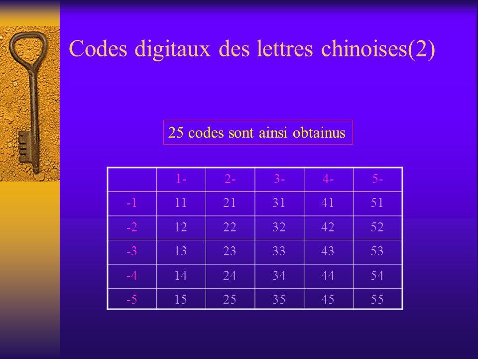 Codes digitaux des lettres chinoises(2)