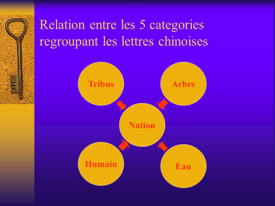 Relation entre les 5 categories regroupant les lettres chinoises